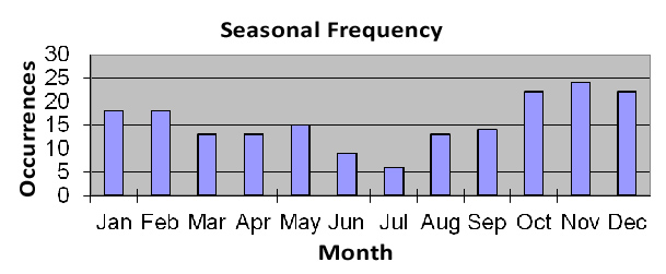 Seasonal Frequency